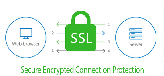 What is a SSL Account?| Secured Site License